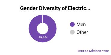 Electrical & Power Installation Majors in IA Gender Diversity Statistics