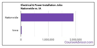 Electrical & Power Installation Jobs Nationwide vs. IA