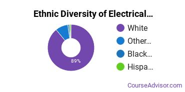 Electrical & Power Installation Majors in ME Ethnic Diversity Statistics