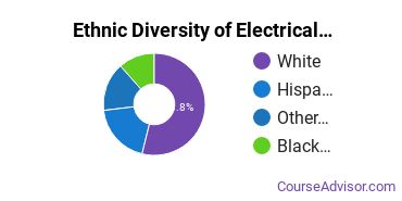 Electrical & Power Installation Majors in MA Ethnic Diversity Statistics