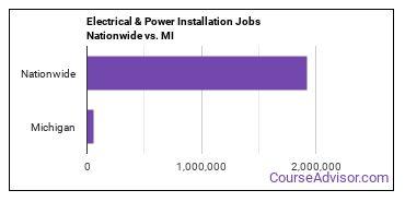 Electrical & Power Installation Jobs Nationwide vs. MI