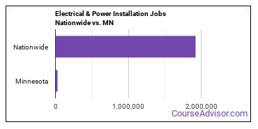 Electrical & Power Installation Jobs Nationwide vs. MN