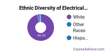 Electrical & Power Installation Majors in MO Ethnic Diversity Statistics
