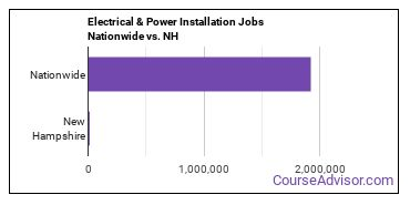 Electrical & Power Installation Jobs Nationwide vs. NH