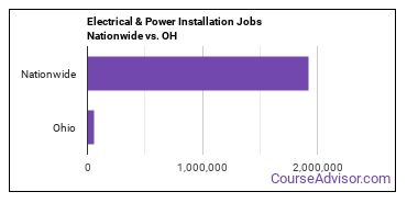 Electrical & Power Installation Jobs Nationwide vs. OH