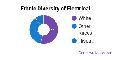 Electrical & Power Installation Majors in OR Ethnic Diversity Statistics