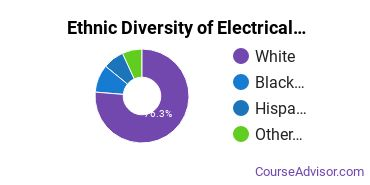 Electrical & Power Installation Majors in PA Ethnic Diversity Statistics