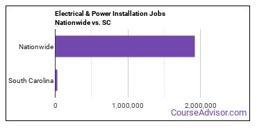 Electrical & Power Installation Jobs Nationwide vs. SC