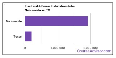 Electrical & Power Installation Jobs Nationwide vs. TX