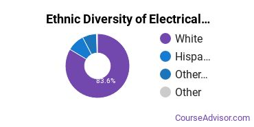 Electrical & Power Installation Majors in UT Ethnic Diversity Statistics
