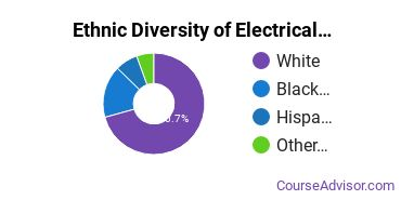 Electrical & Power Installation Majors in VA Ethnic Diversity Statistics
