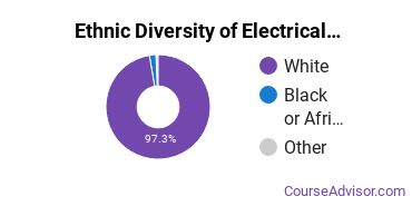 Electrical & Power Installation Majors in WV Ethnic Diversity Statistics