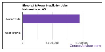 Electrical & Power Installation Jobs Nationwide vs. WV