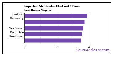 Important Abilities for electrical transmission installation Majors
