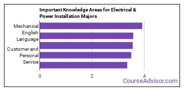 Important Knowledge Areas for Electrical & Power Installation Majors