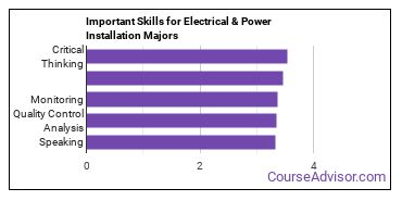 Important Skills for Electrical & Power Installation Majors
