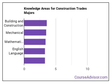 Important Knowledge Areas for Construction Trades Majors