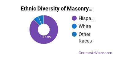 Masonry Majors in CA Ethnic Diversity Statistics