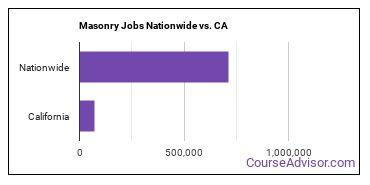 Masonry Jobs Nationwide vs. CA
