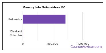 Masonry Jobs Nationwide vs. DC