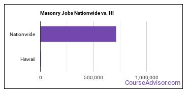 Masonry Jobs Nationwide vs. HI