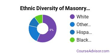 Masonry Majors in IN Ethnic Diversity Statistics
