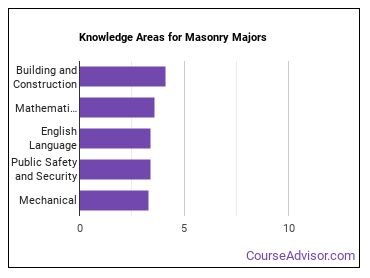 Important Knowledge Areas for Masonry Majors
