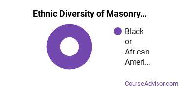 Masonry Majors in LA Ethnic Diversity Statistics