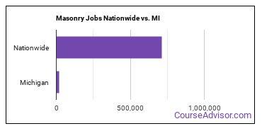 Masonry Jobs Nationwide vs. MI