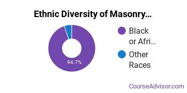 Masonry Majors in MS Ethnic Diversity Statistics
