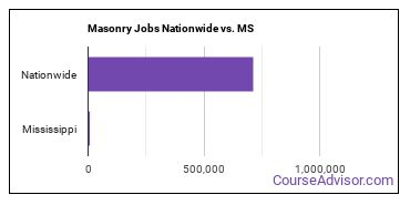 Masonry Jobs Nationwide vs. MS