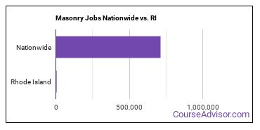 Masonry Jobs Nationwide vs. RI