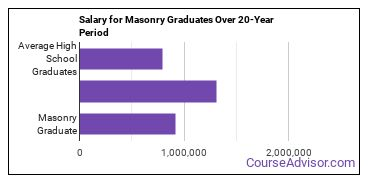 masonry salary compared to typical high school and college graduates over a 20 year period
