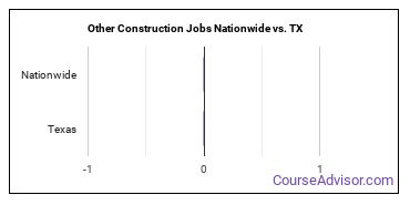 Other Construction Jobs Nationwide vs. TX