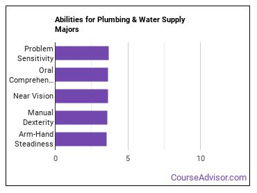 Important Abilities for plumbing Majors