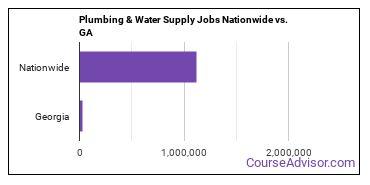 Plumbing & Water Supply Jobs Nationwide vs. GA