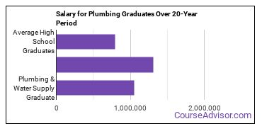 plumbing and water supply salary compared to typical high school and college graduates over a 20 year period