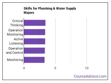 Important Skills for Plumbing & Water Supply Majors