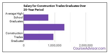 construction trades salary compared to typical high school and college graduates over a 20 year period