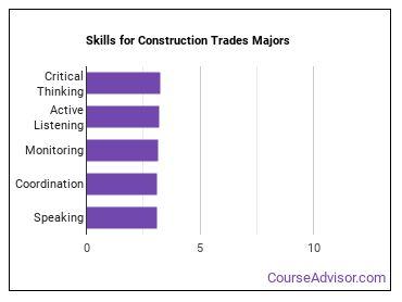 Important Skills for Construction Trades Majors