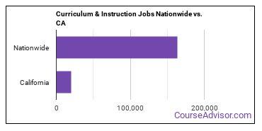Curriculum & Instruction Jobs Nationwide vs. CA