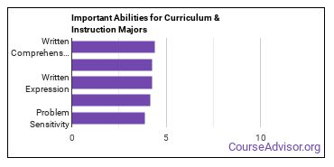 Important Abilities for curriculum Majors