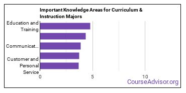 Important Knowledge Areas for Curriculum & Instruction Majors