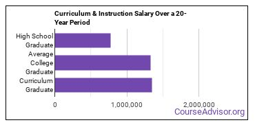 curriculum and instruction salary compared to typical high school and college graduates over a 20 year period