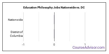 Education Philosophy Jobs Nationwide vs. DC