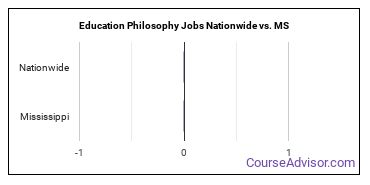 Education Philosophy Jobs Nationwide vs. MS