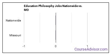 Education Philosophy Jobs Nationwide vs. MO