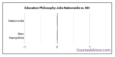 Education Philosophy Jobs Nationwide vs. NH
