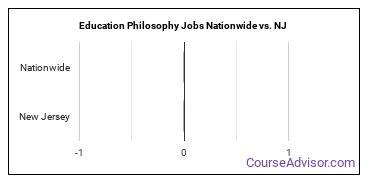 Education Philosophy Jobs Nationwide vs. NJ