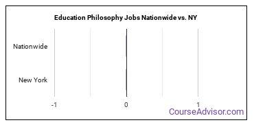Education Philosophy Jobs Nationwide vs. NY